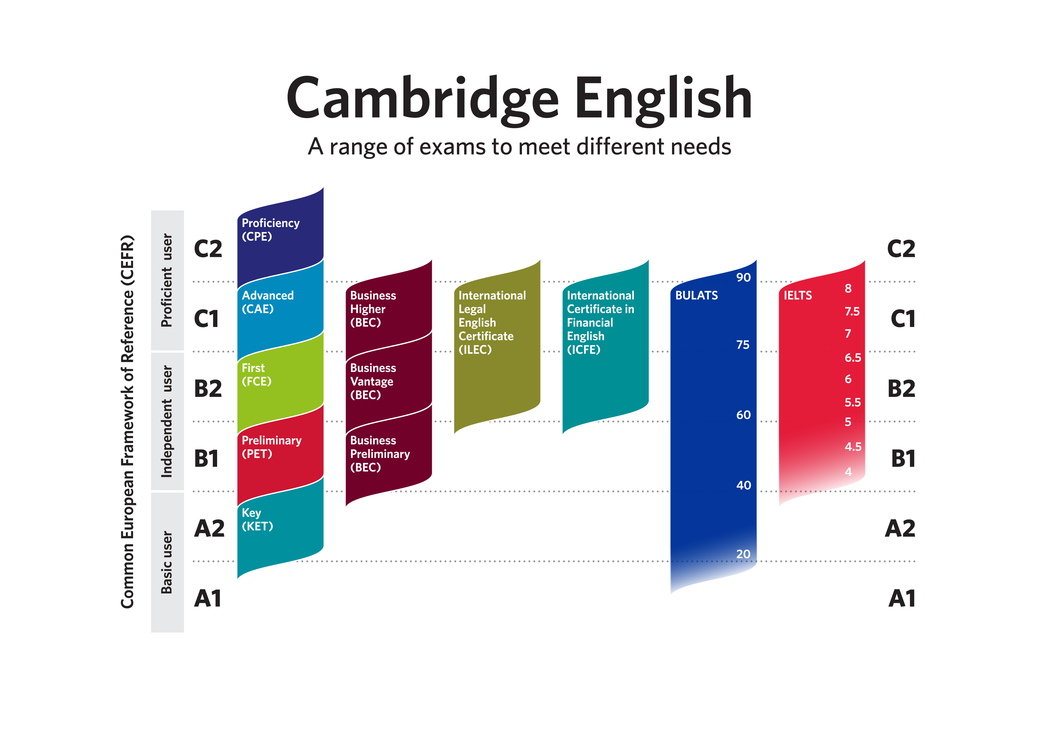 english exams Over 3 million people took exams with the british council last year we offer a  wide range of exams at all levels, from english tests for individuals to school and .